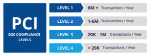 pci-compliance-levels