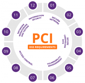 pci-dss-requirements